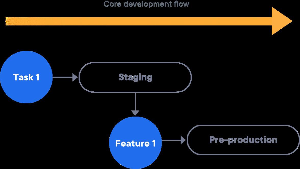 core_development_flow