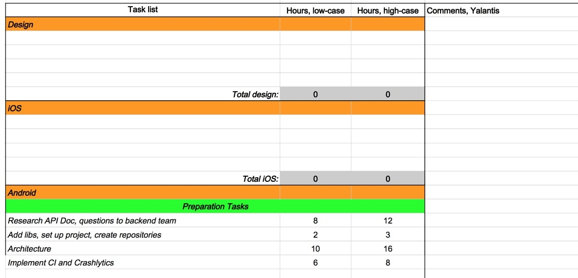 Task list in Yalantis detailed estimate