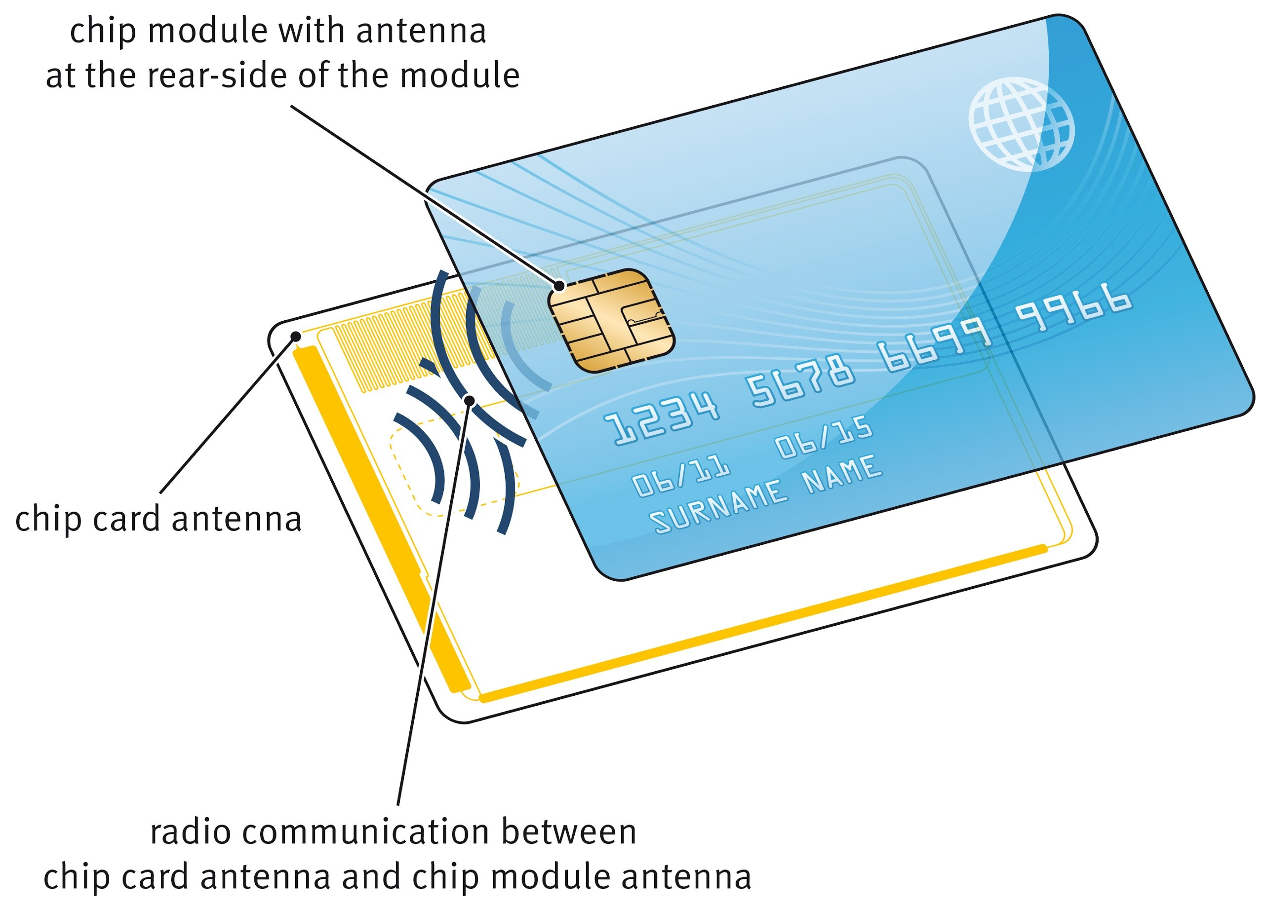 When Android & Payment Cards Encounter NFC