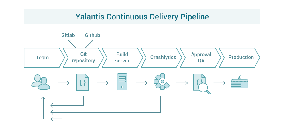 Continuous integration pipeline at Yalantis