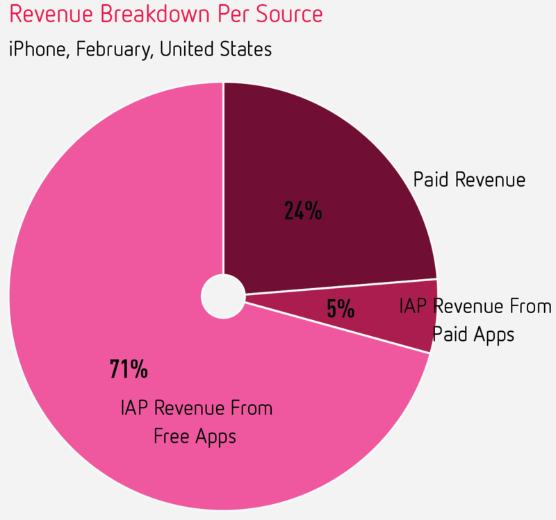 revenue breakdown for iPhone apps in US