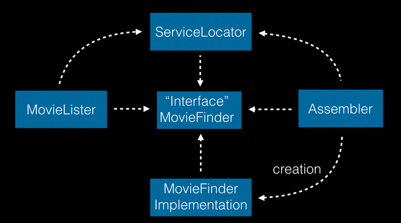 Dependency injection, service locator