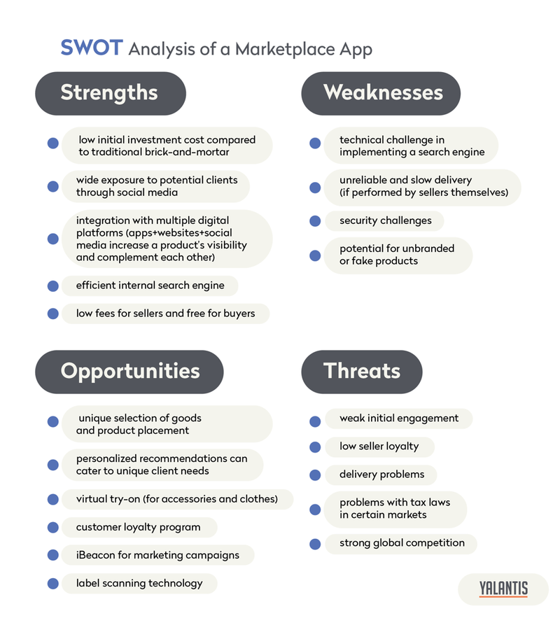 SWOT analysis of e-commerce apps