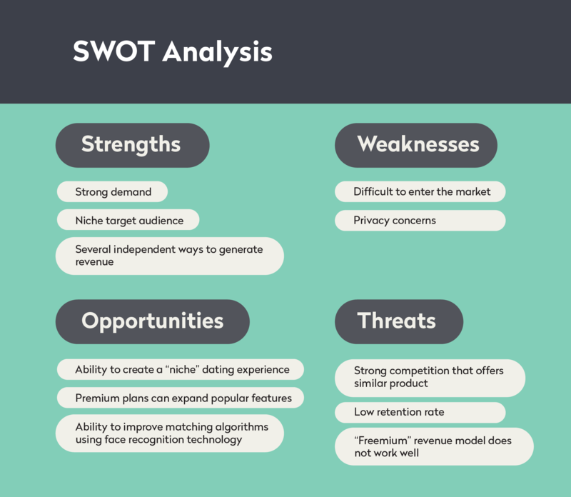 SWOT for Tinder Yalantis