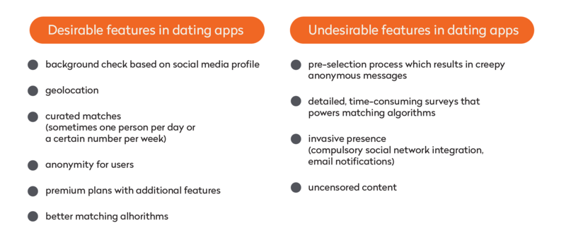 desirable and undesirable features in dating apps