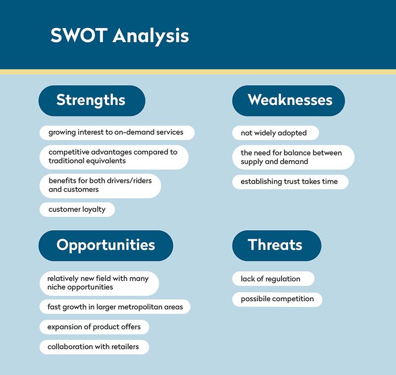 Uber for X SWOT analysis