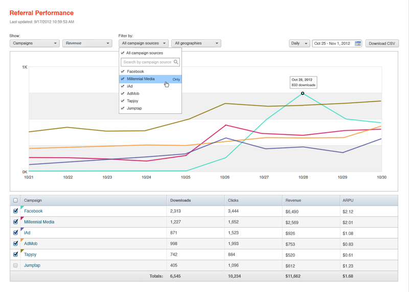 Apsalar mobile analytics tools