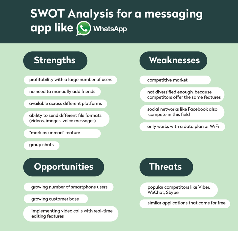SWOT analysis for messaging apps