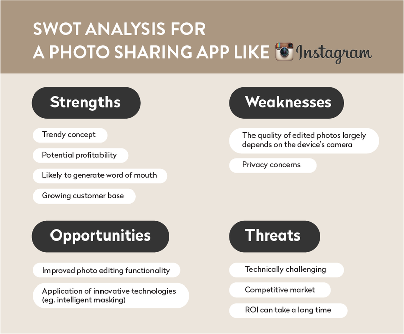Develop a photo sharing app like Instagram