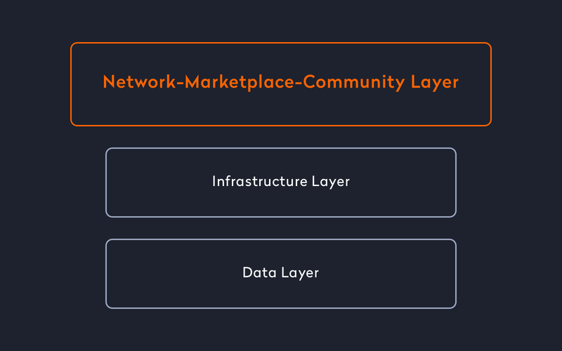 three-tier-business-architecture-for-your-mobile-marketplace-network-layer