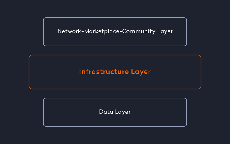 three-tier-business-architecture-for-your-mobile-marketplace-infrastructure-layer