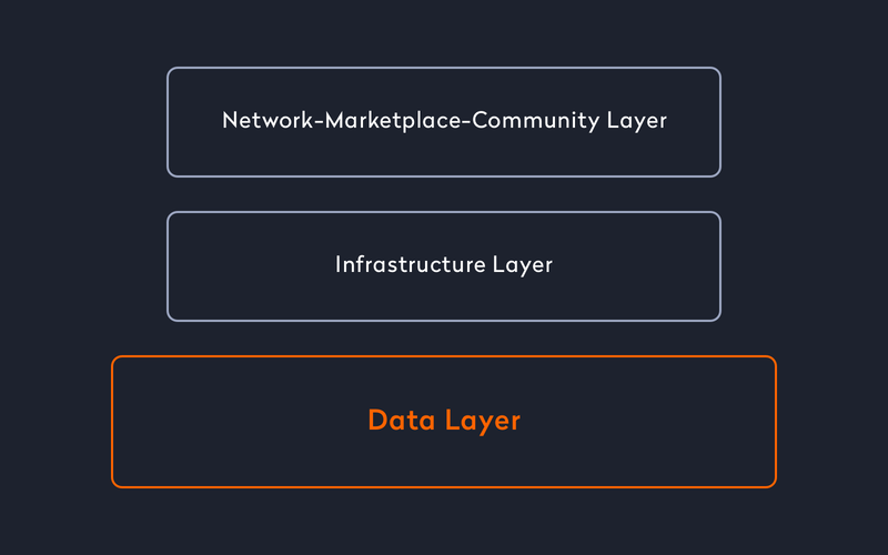 three-tier-business-architecture-for-your-mobile-marketplace-data-layer