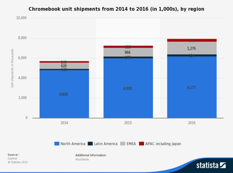 Chromebook sales