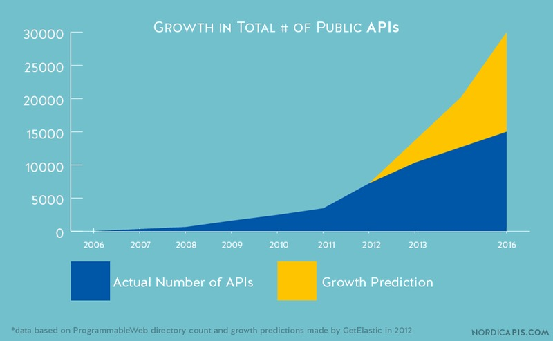 the growth of API business models