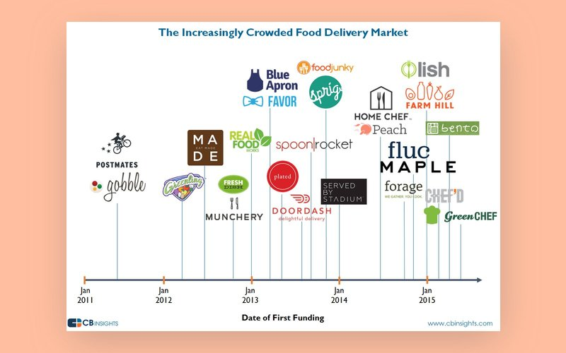 types_of_food_delivery_apps_food_delivery_startups