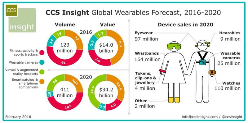 what-fitness-and-workout-apps-will-trend-in-2017-based-on-consumer-fitness-habits-CCS_WW_wearables_forecast