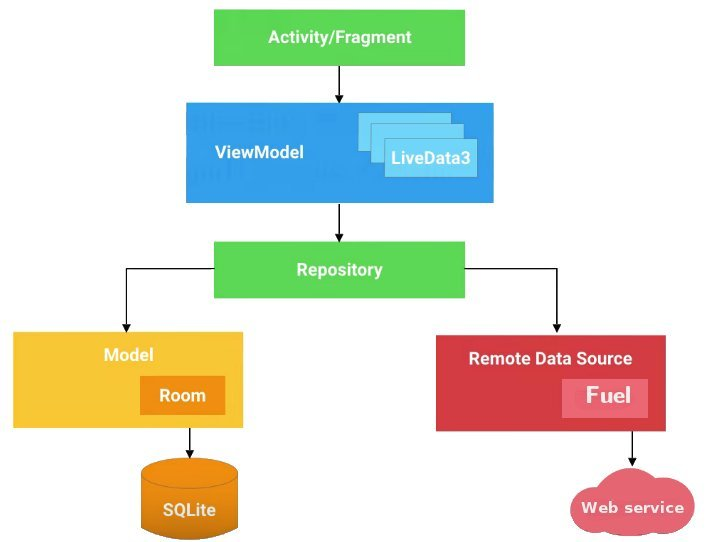 Android-Architecture-Components-header