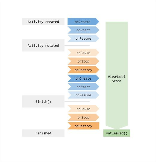 Android-Architecture-Components-11