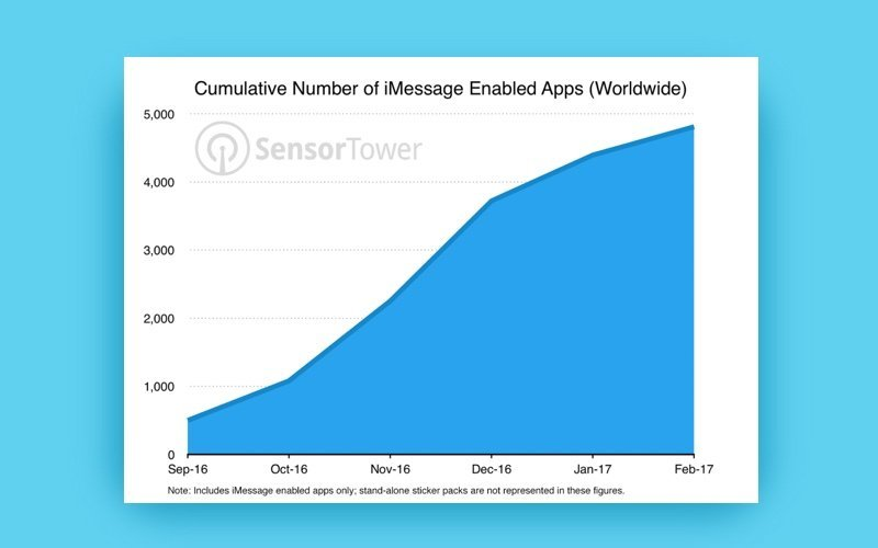 iMessage enabled apps sensor tower statistics 2017