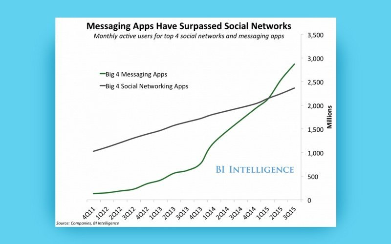 social sharing vs private messaging
