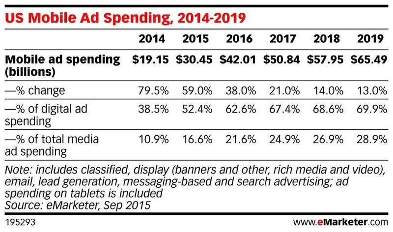 how-to-develop-a-mobile-marketing-channel-for-your-fashion-brand-emarketer