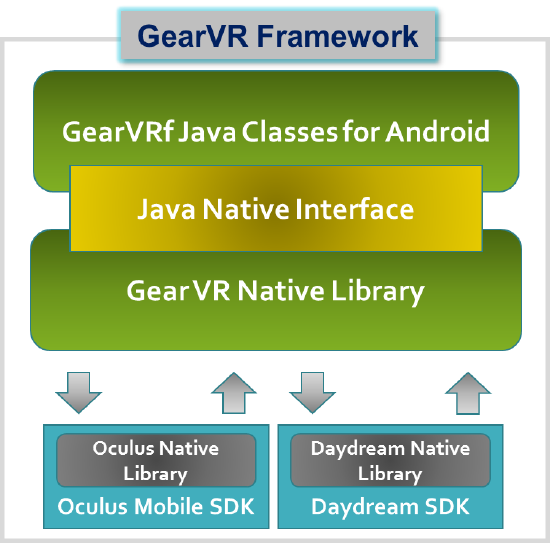 Virtual tour development Android Samsung GearVR