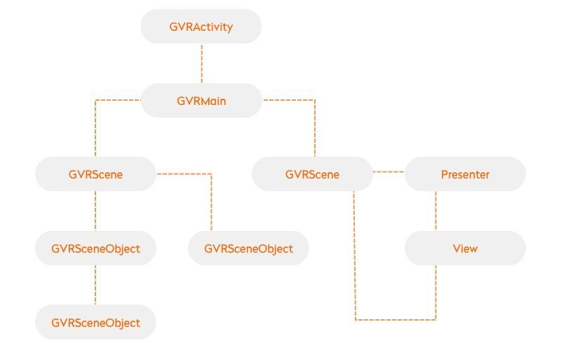 VR application architecture