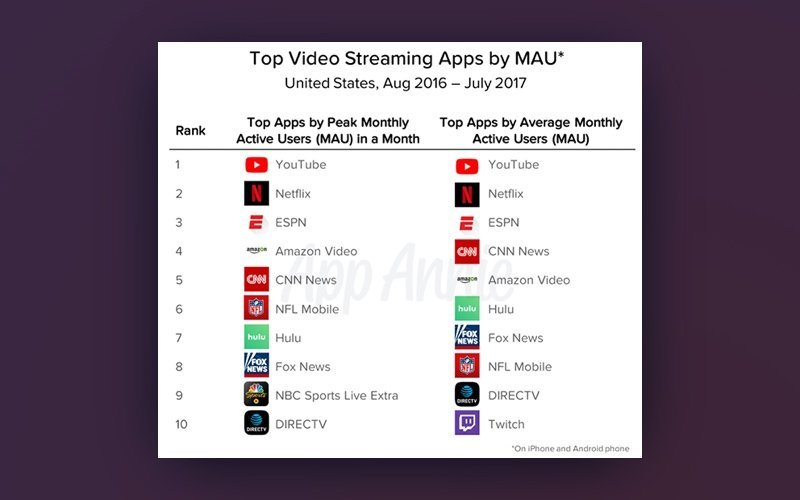 app annie top ten video streaming apps in 2017
