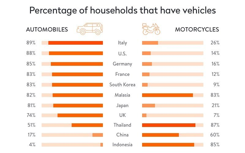 percentage of household that own vehicles (cars, motorbikes)