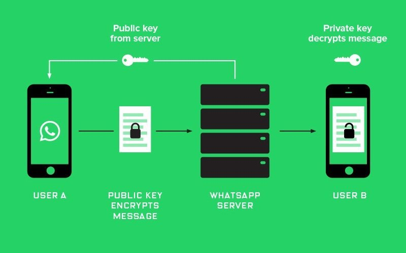 messenger security schema