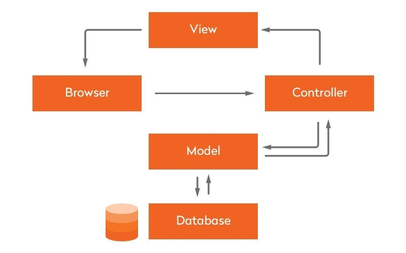 Ruby on Rails Browser-View-Controller-Database schema