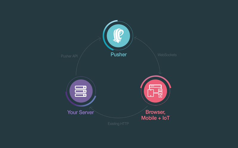pusher's architecture