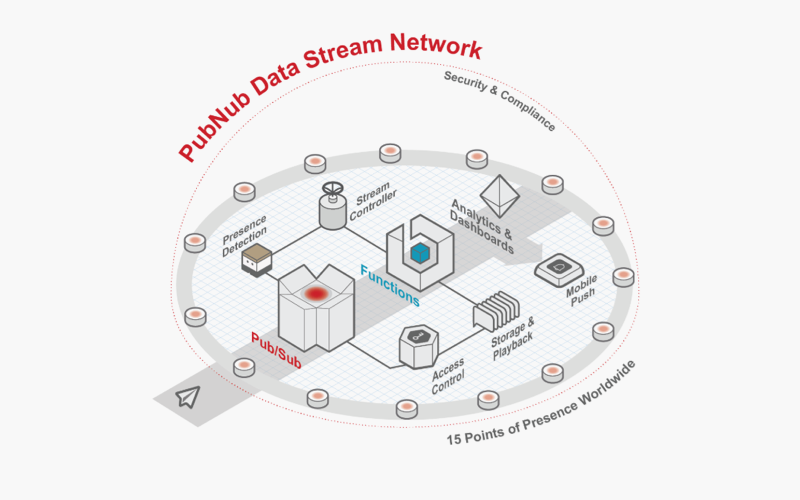 pubnub data stream network scheme