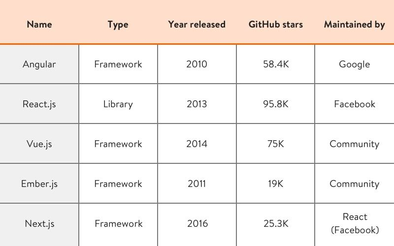 best javascript frameworks comparison