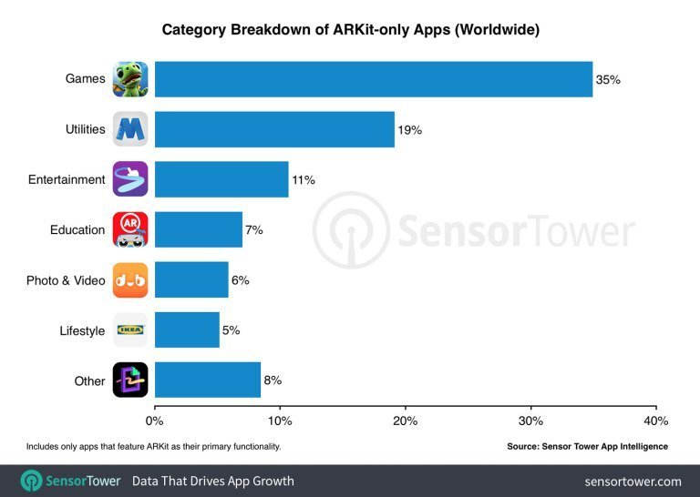 What ARKit is Used for and What Apps It Powers