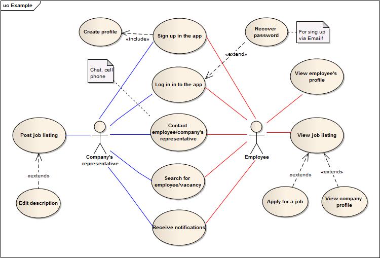 Software Requirements Elicitation Best Practices - How to write a software requirements document