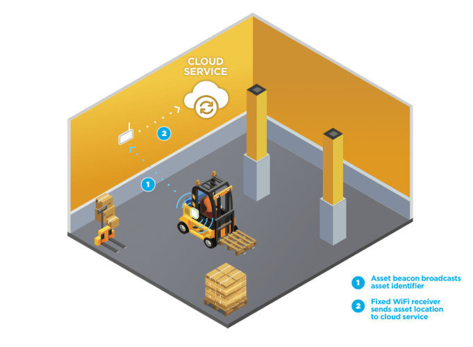 Asset location tracking