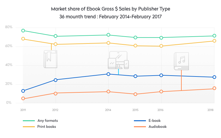how to create a reading app book formats stats