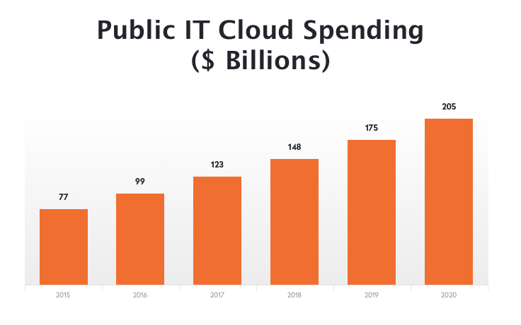 Public IT spending