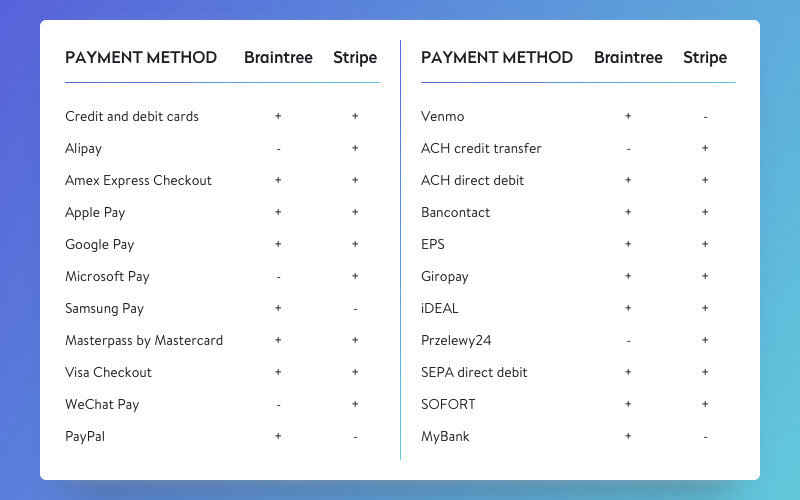 List of supported payment methods