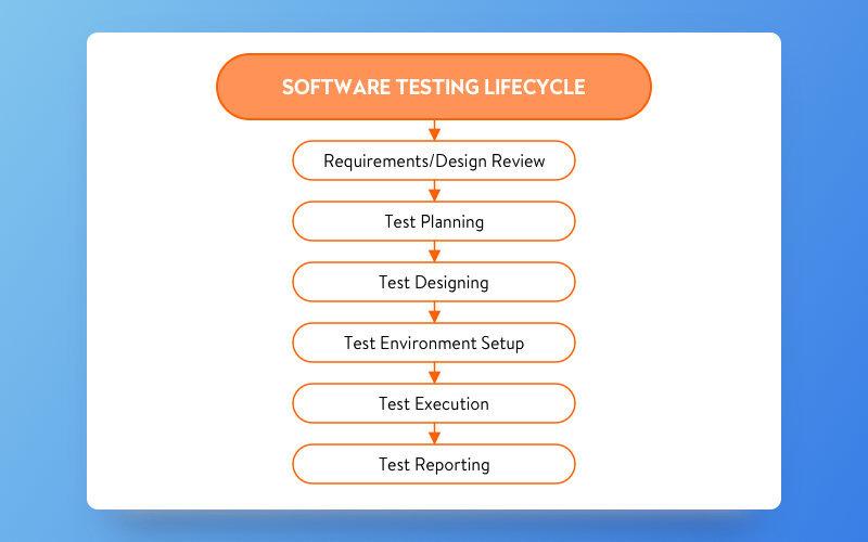 Testing process at Yalantis. Stages