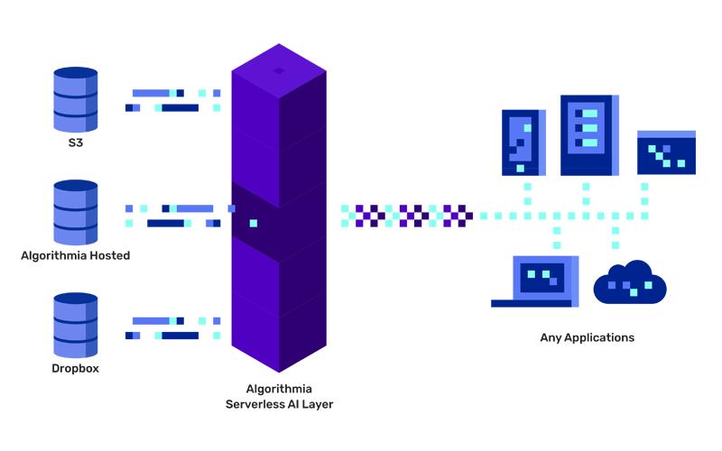 Algorithmia's-AI-Layer