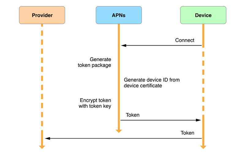Apple push notifications architecture