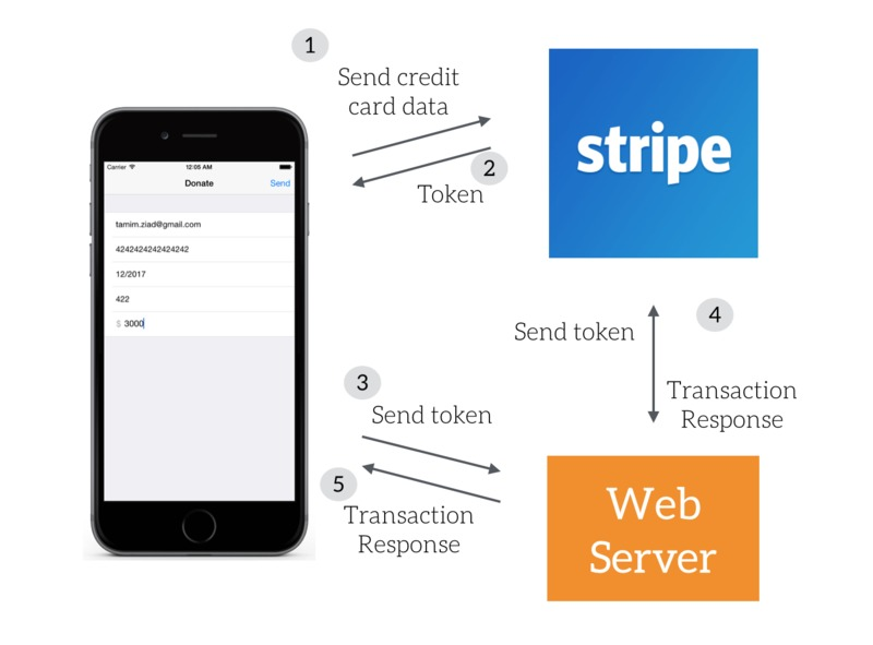 Android best payment frameworks