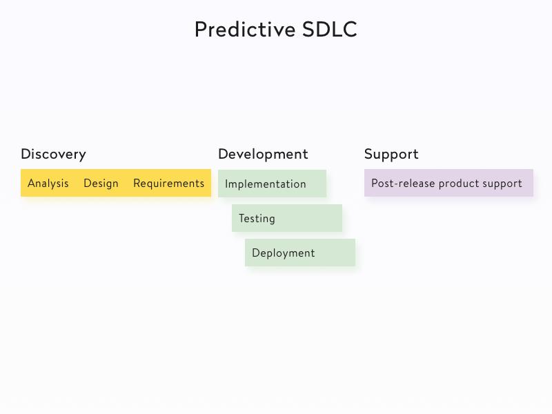 Predictive SDLC