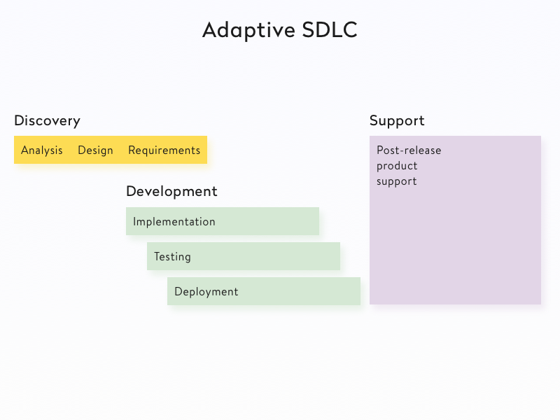 Adaptive SDLC