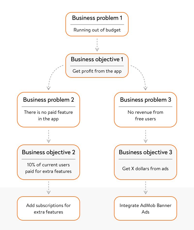 Business-objective-model-used-at-Yalantis