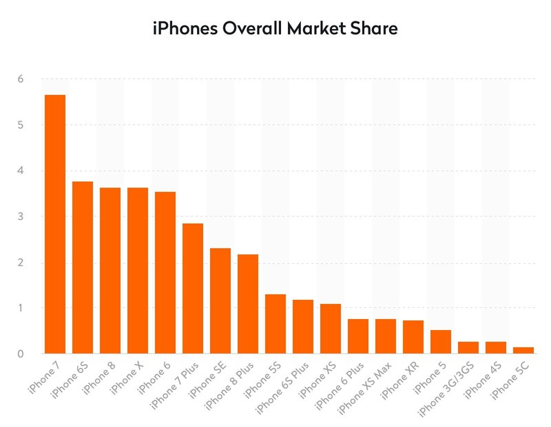 iPhone overall market share