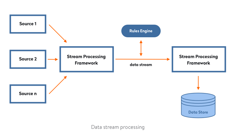 Data-Stream-Processing