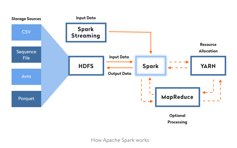 How-Apache-Spark-Works